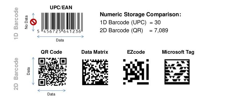 Barcodes 1D e 2D